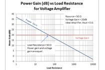 如何确定射频系统中的功率增益和电压增益