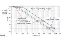 仿真增益带宽-通用运算放大器模型