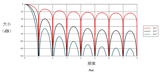 Δ-Σ模数转换器数字滤波器类型:正弦滤波器