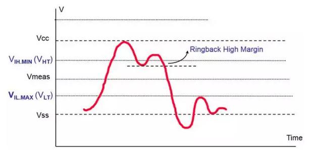 信号完整性基本概念