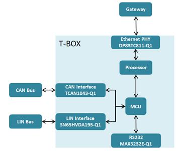 汽车新热点:T-BOX系统解决方案深度剖析之接口