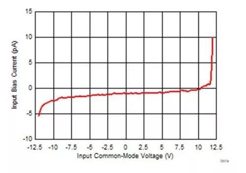 厉害了JFET输入放大器!在高速应用中使用竟有这么多优势!