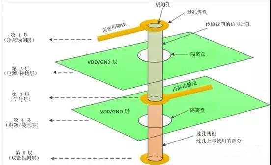 差分对:你需要了解PCB信号完整性与过孔有关的四件事
