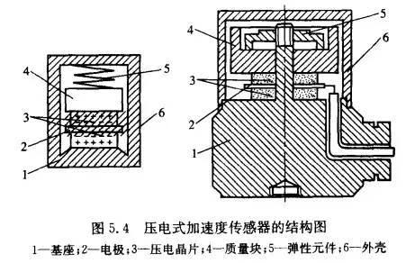 科普之加速度传感器原理与应用