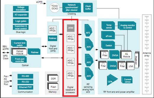 UCD9090A-如何使用TI电源时序控制器在5G MIMO的应用
