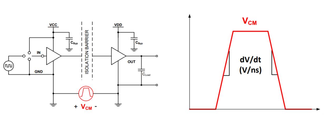 CMTI参数对于隔离驱动器选型的重要性