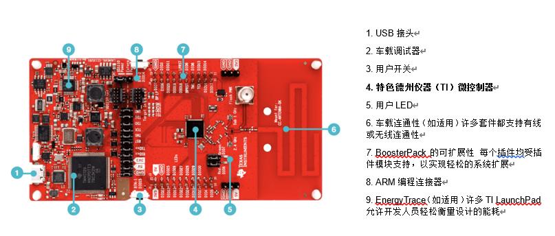 利用SimpleLink™单片机平台在各个频带和协议实现创新、加速及连接