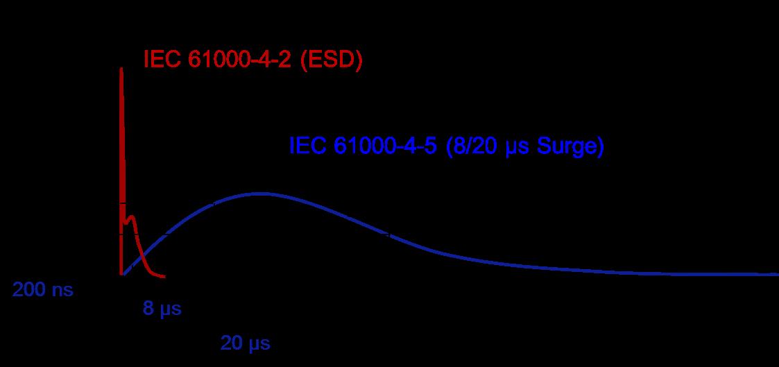 ESD204对HDMI接口的浪涌保护