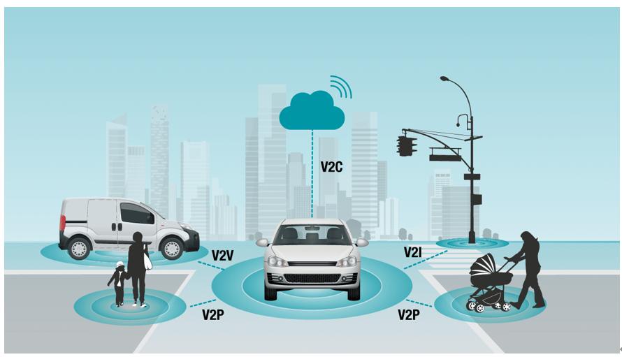 互联车辆如何处理数据:3个常见问题