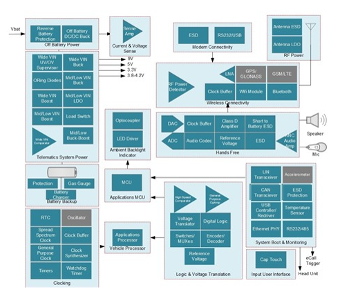 互联汽车中远程信息技术硬件的四个设计注意事项