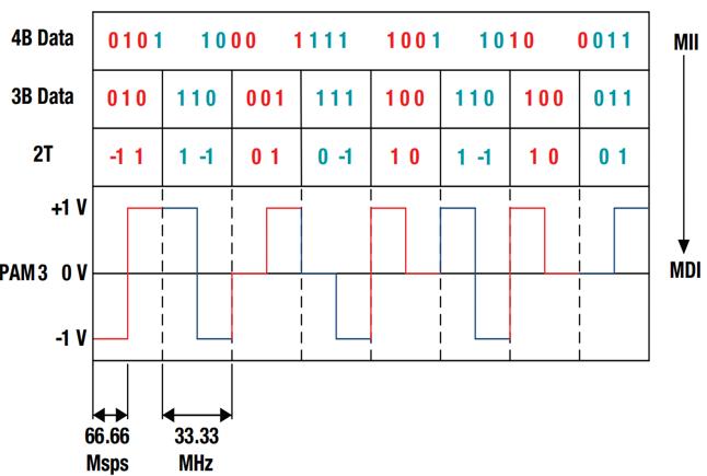 细数T-BOX中TI的明星产品之车载以太网 | 第一节 DP83TC811S-Q1