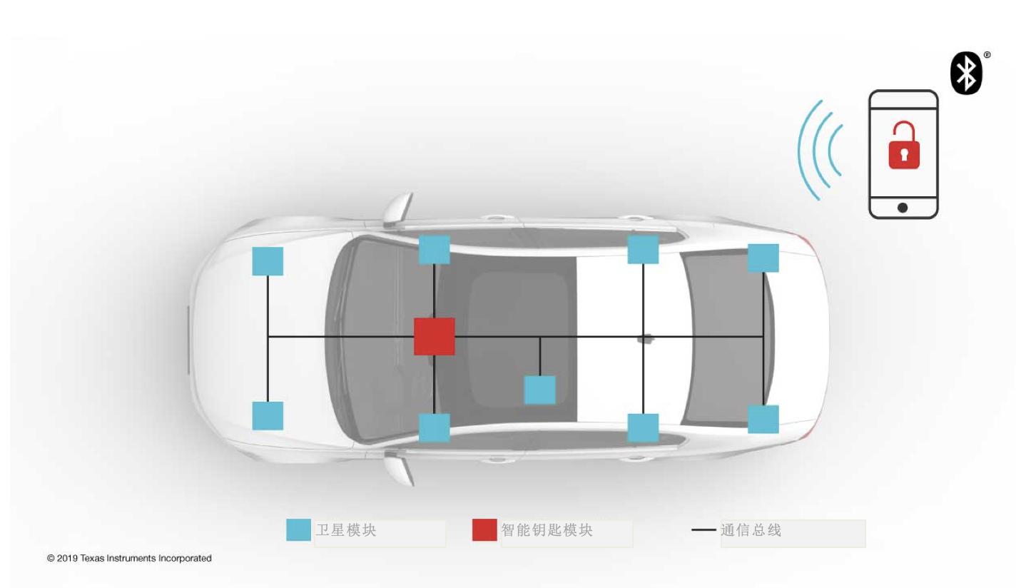 低功耗Bluetooth®技术助力实现汽车门禁系统变革