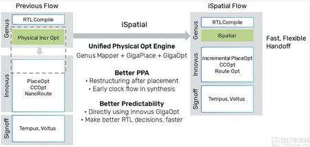 Cadence 发布业界首款基于机器学习引擎的新版数字全流程