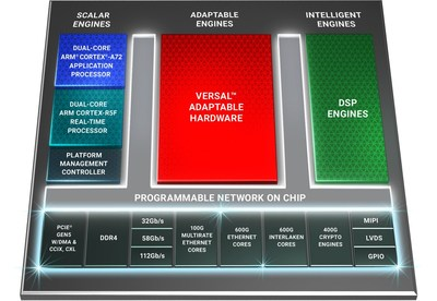 Xilinx 面向网络与云加速推出全球带宽最高、计算密度最高的自适应平台