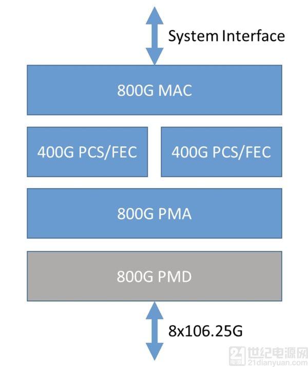 80万兆网络时代即将来临 以太网联盟宣布 800Gbe 规范