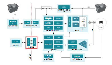 为什么信号隔离在 48V HEV/EV 系统中十分重要