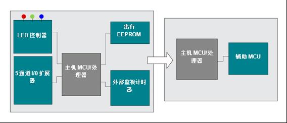 在 MSP430微控制器 (MCU) 中集成多种功能