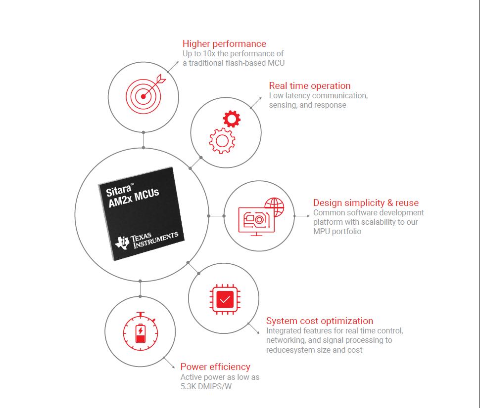 高性能MCU重塑行业的5大特性