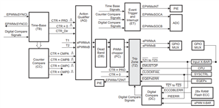 新一代C2000产品用DC 事件做PWM动作和保护的注意事项