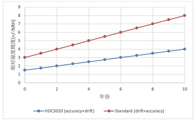 保持性能长期一致对相对湿度传感器的重要性