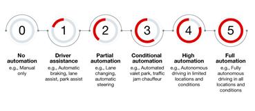 汽车ADC如何帮助设计人员在ADAS中实现功能安全